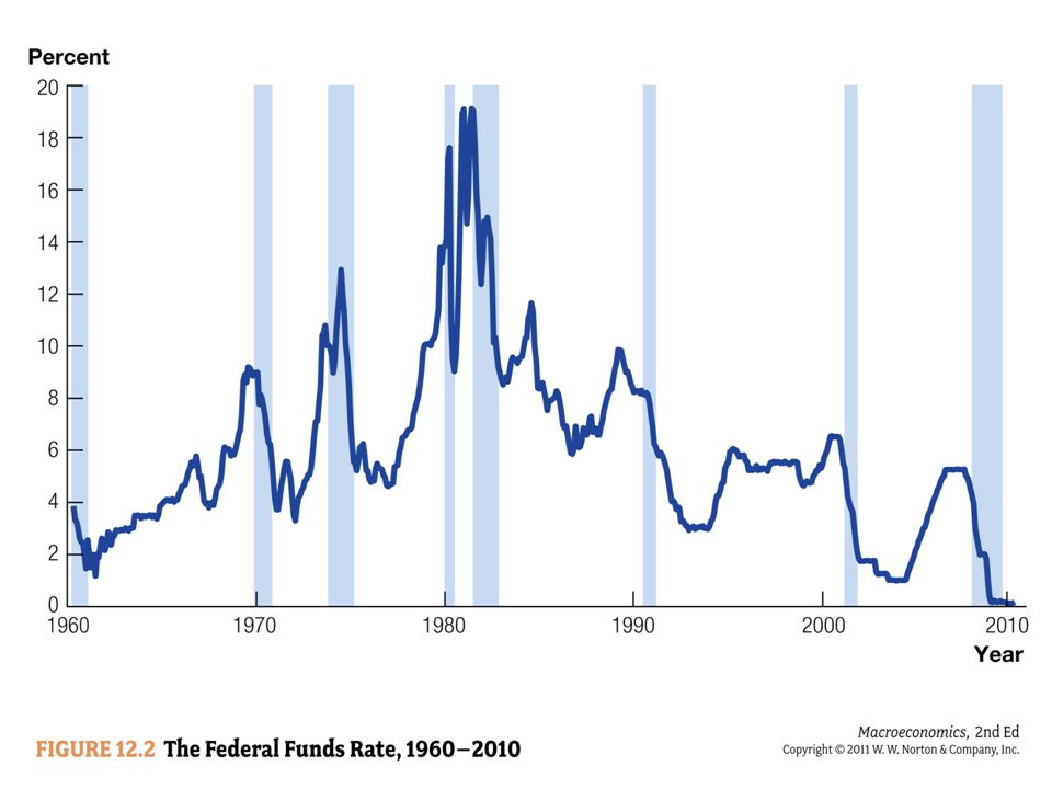 Figure 12. 2 plots monthly data on the fed funds rate since 1960
