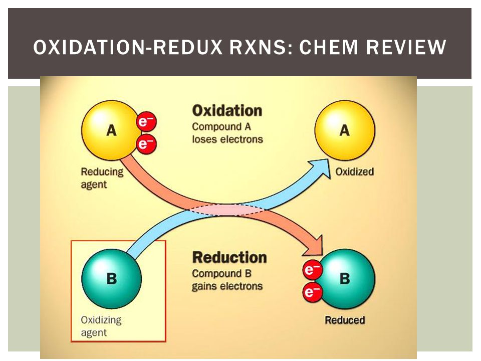 Oxidation-redux rxns: chem review