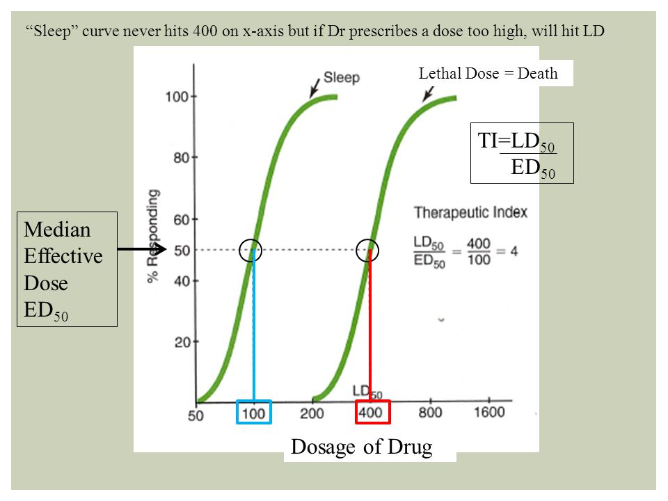 TI=LD50 ED50 Median Effective Dose ED50 Dosage of Drug