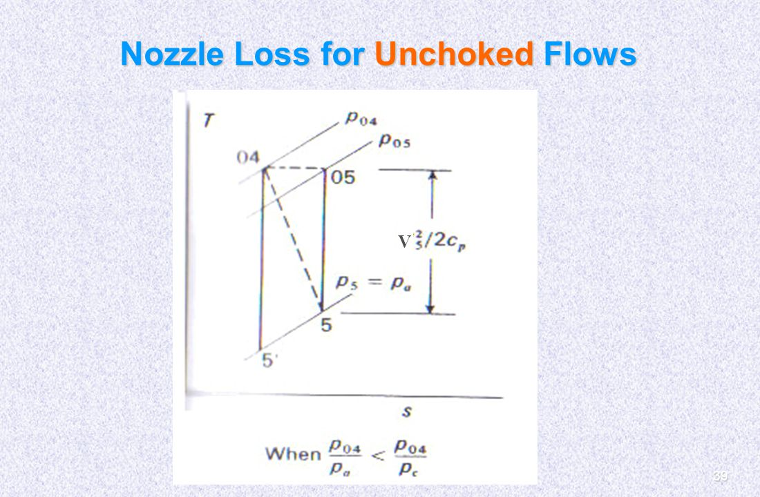 Nozzle Loss for Unchoked Flows