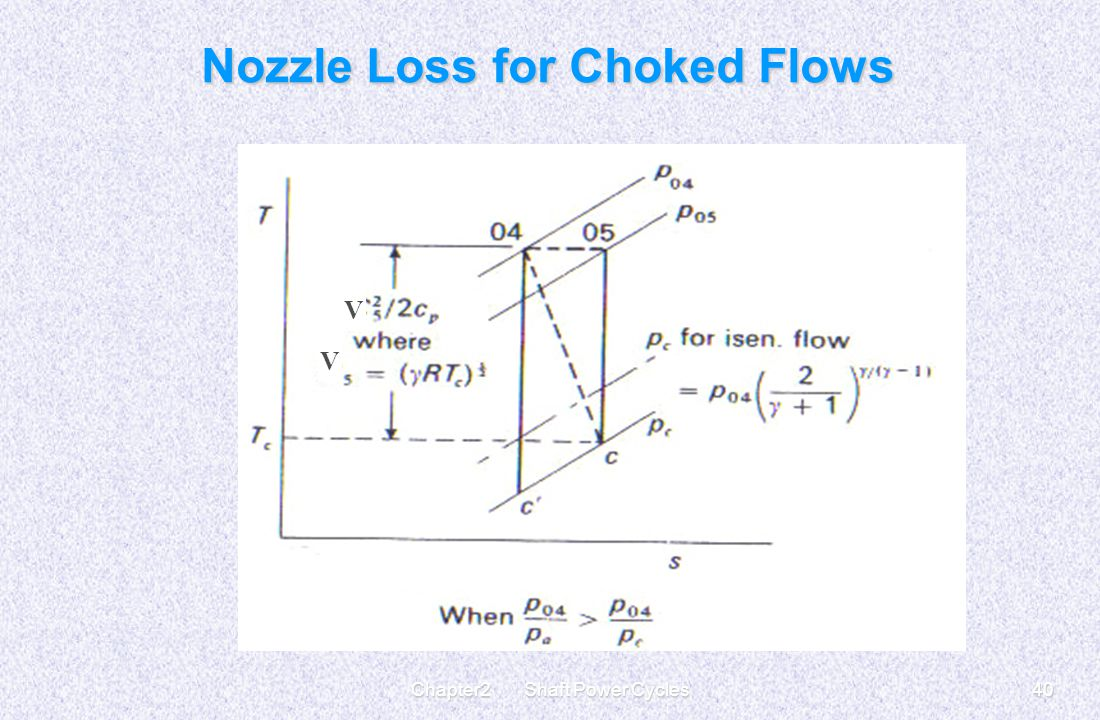 Nozzle Loss for Choked Flows