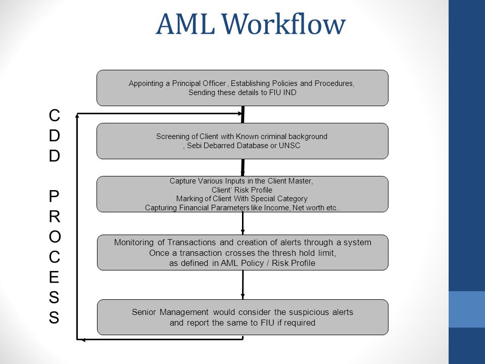 AML Workflow C. D. P. R. O. E. S. Monitoring of Transactions and creation of alerts through a system.