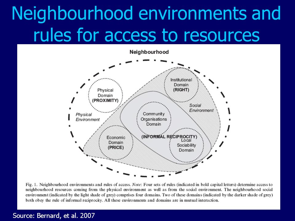 Neighbourhood environments and rules for access to resources