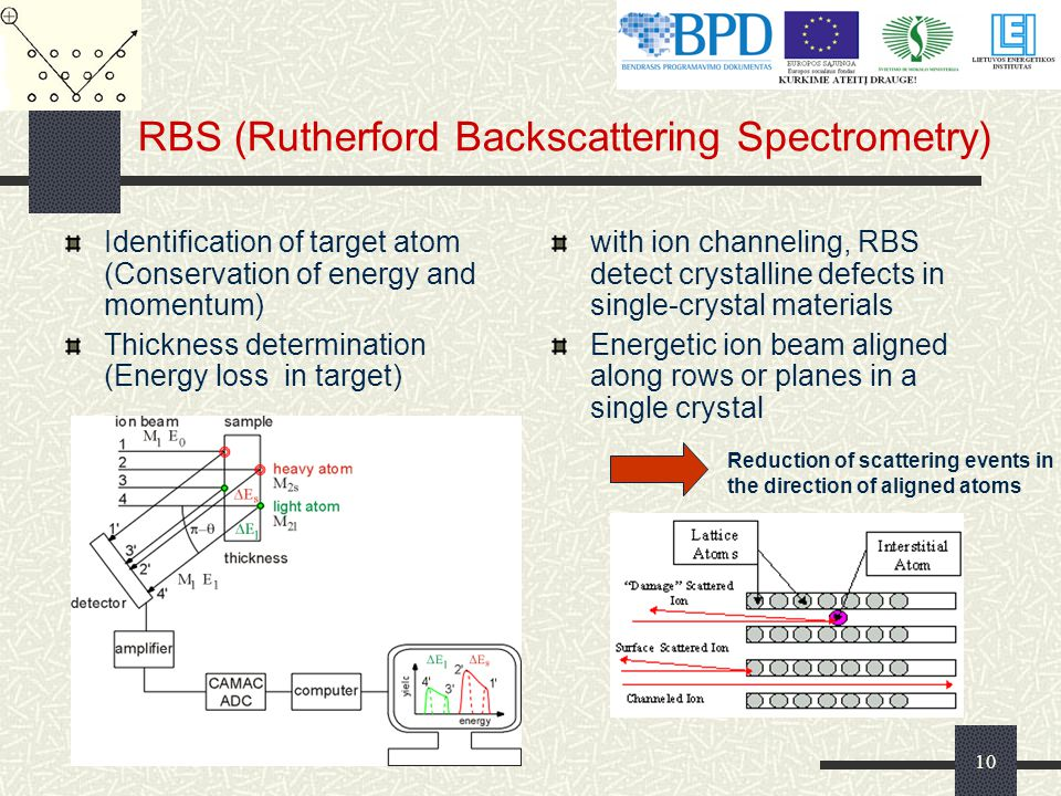 RBS (Rutherford Backscattering Spectrometry)