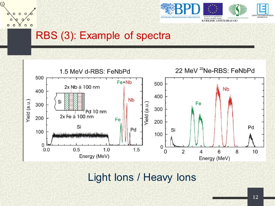 RBS (3): Example of spectra