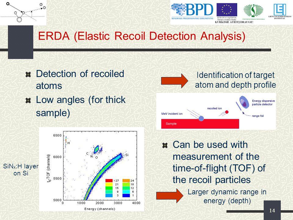ERDA (Elastic Recoil Detection Analysis)