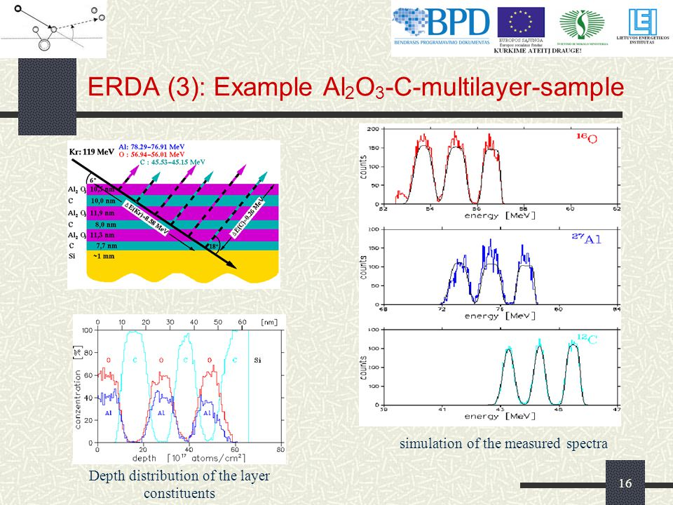 ERDA (3): Example Al2O3-C-multilayer-sample