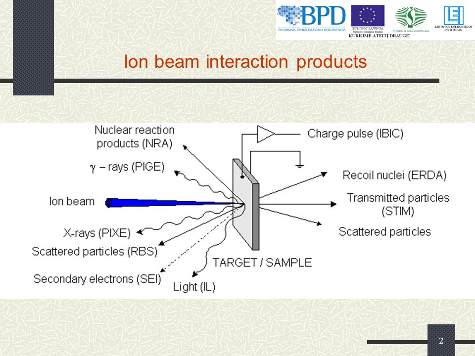 Ion beam interaction products