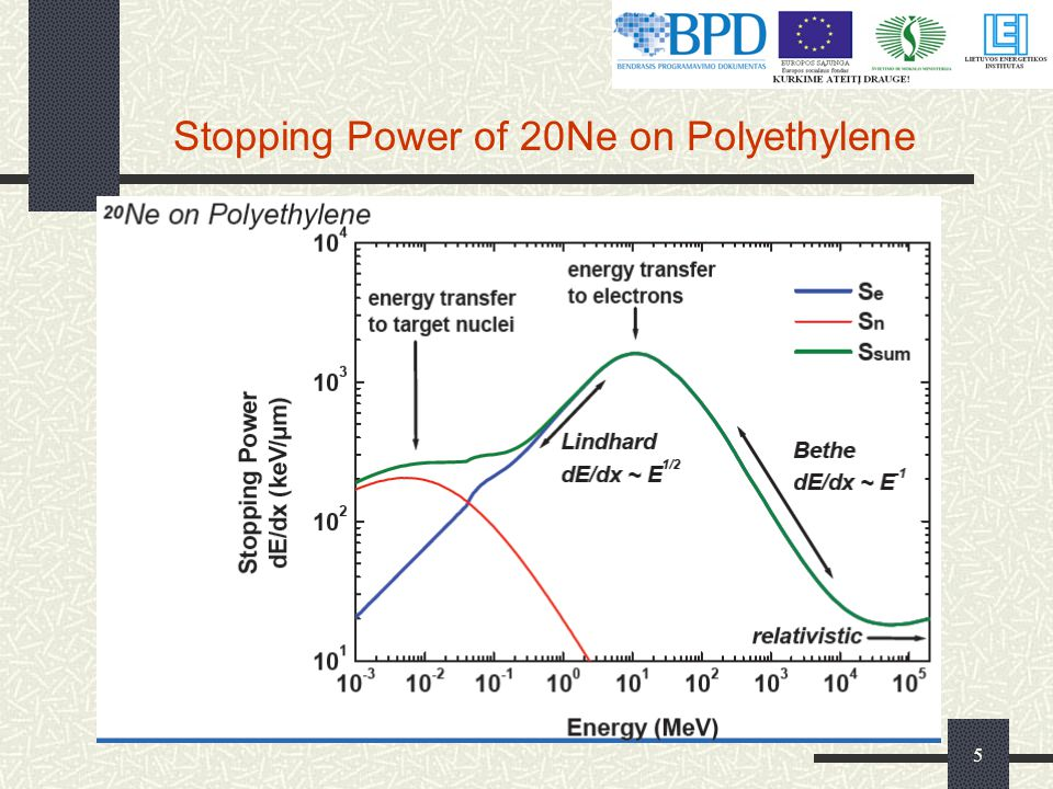 Stopping Power of 20Ne on Polyethylene