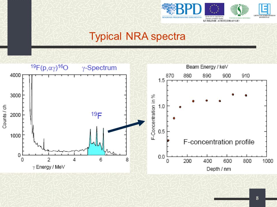 Typical NRA spectra