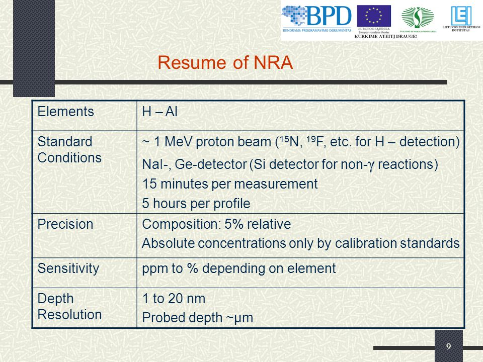 Resume of NRA Elements H – Al Standard Conditions