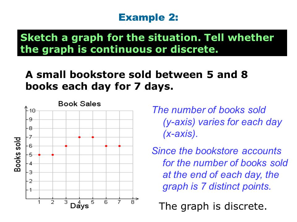 Example 2: Sketch a graph for the situation. Tell whether the graph is continuous or discrete.