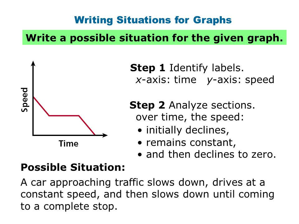 Writing Situations for Graphs