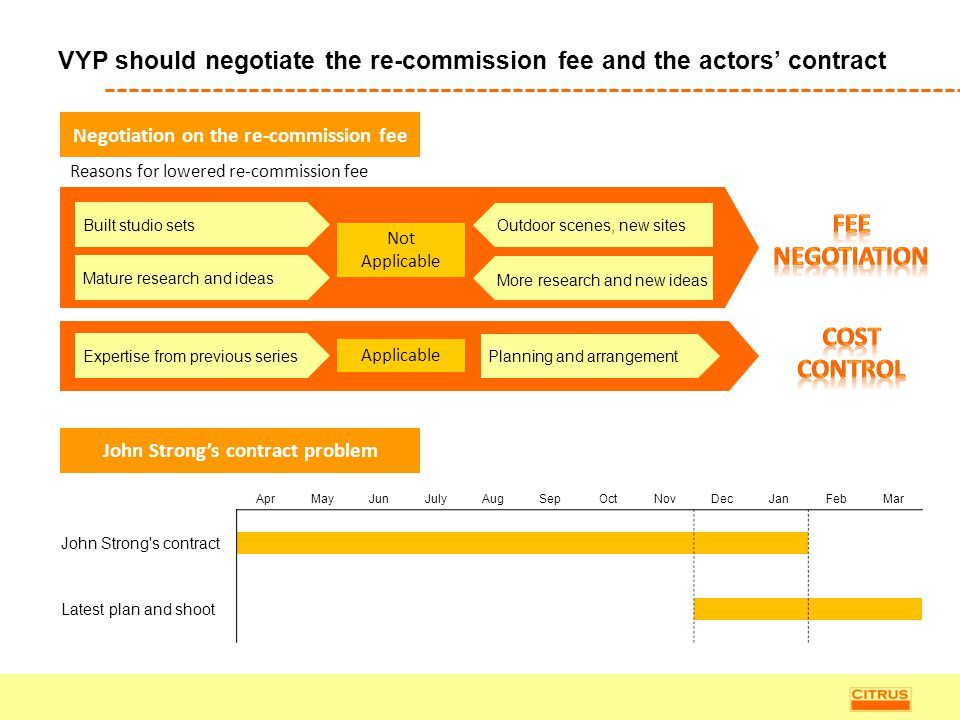 VYP should negotiate the re-commission fee and the actors' contract