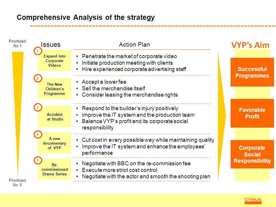Comprehensive Analysis of the strategy
