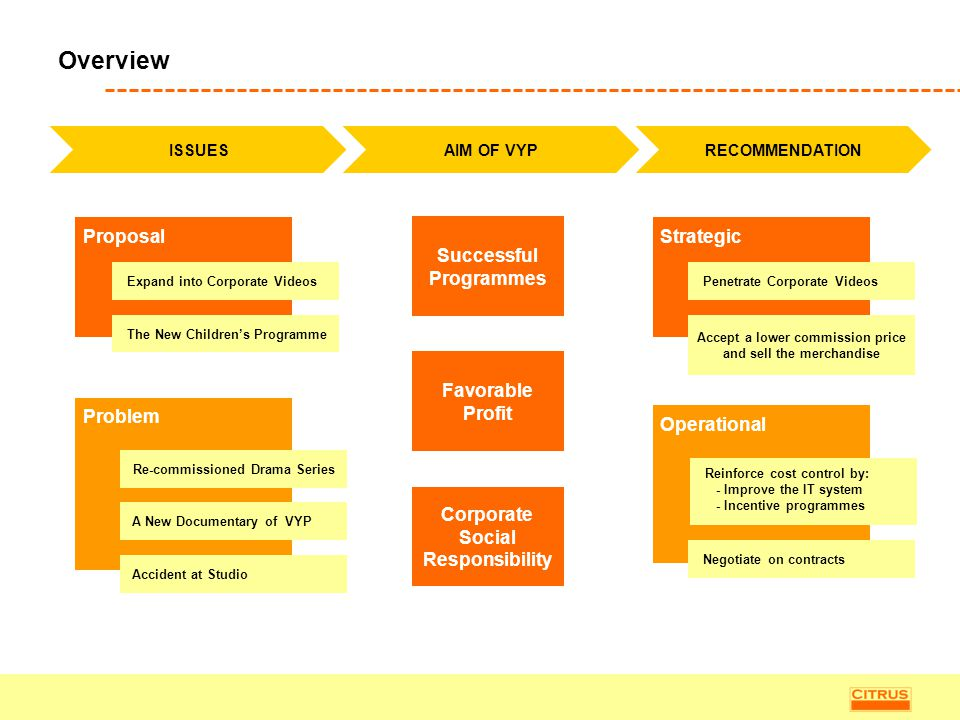 Overview Proposal Successful Programmes Strategic Favorable Profit