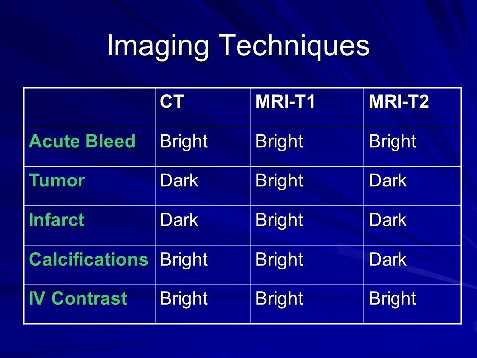 Imaging Techniques CT MRI-T1 MRI-T2 Acute Bleed Bright Tumor Dark