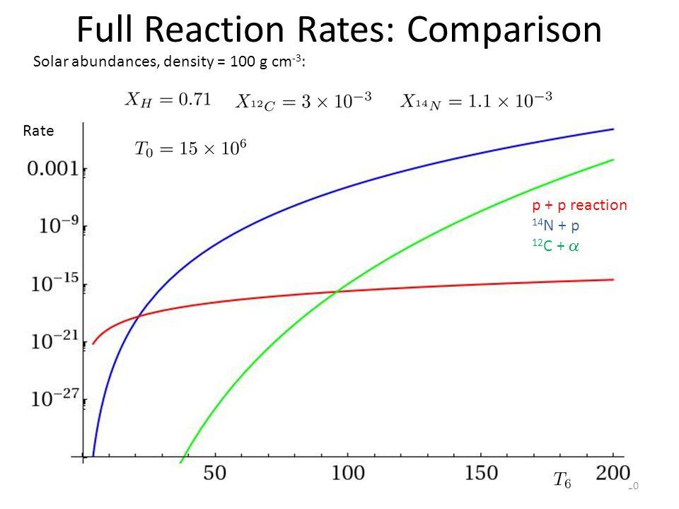Full Reaction Rates: Comparison