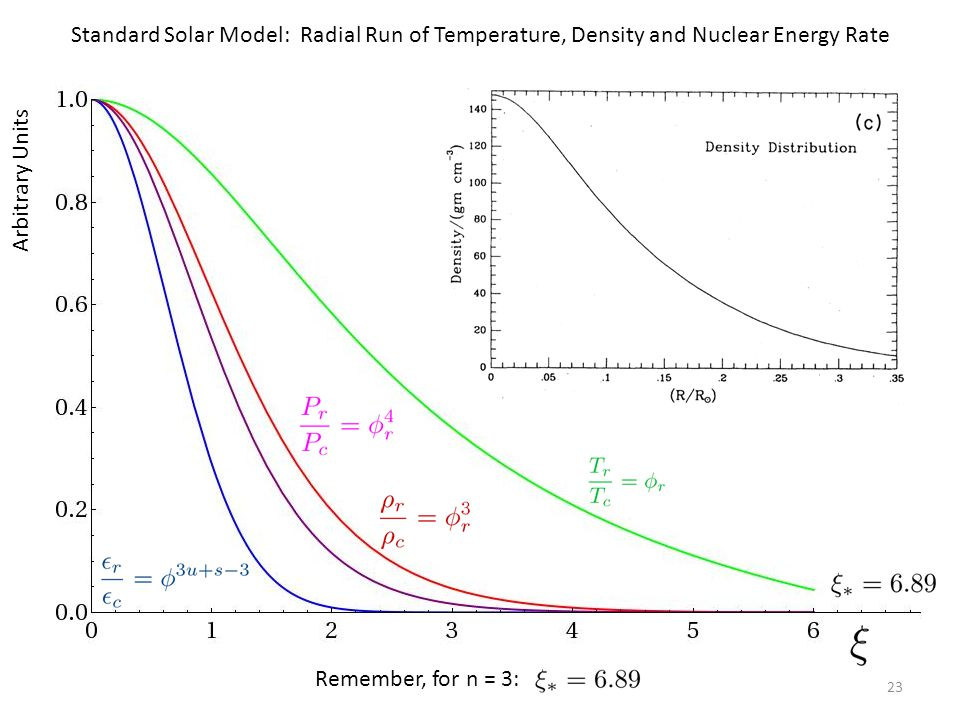 Standard Solar Model: Radial Run of Temperature, Density and Nuclear Energy Rate