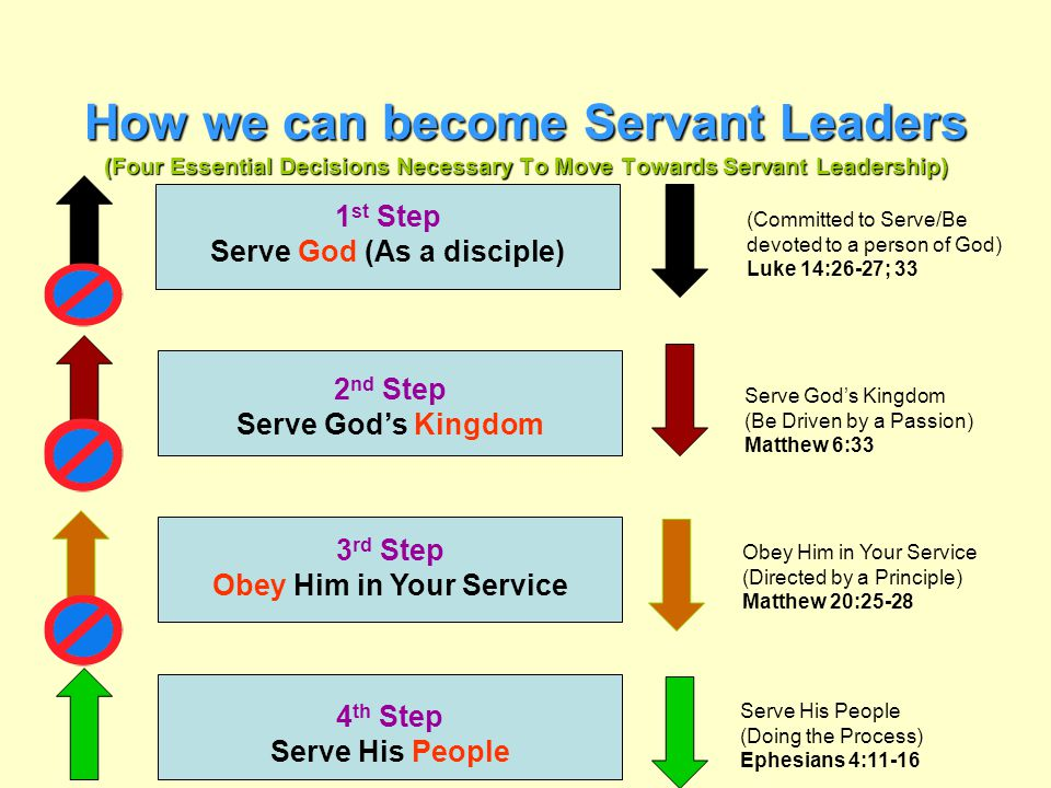 How we can become Servant Leaders (Four Essential Decisions Necessary To Move Towards Servant Leadership)