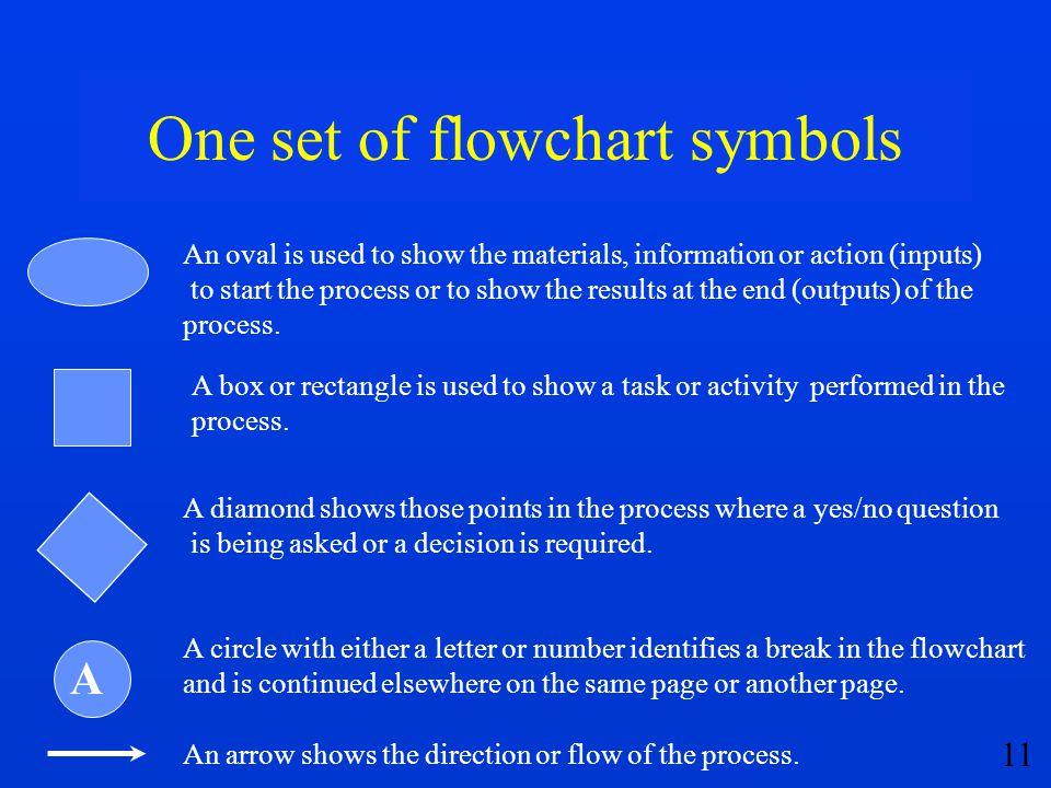 One set of flowchart symbols