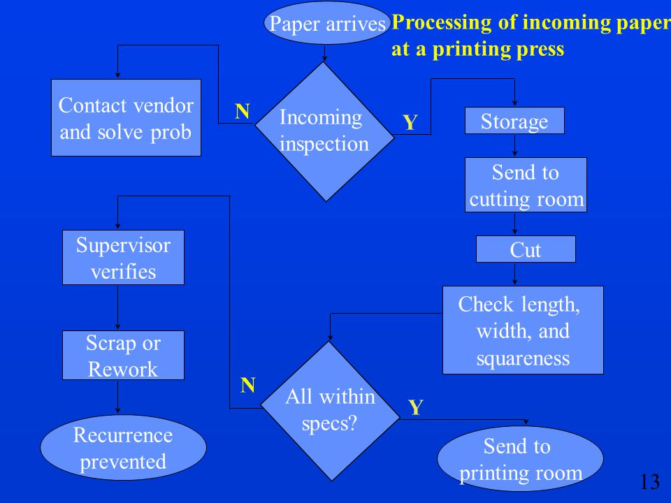 Paper arrives Processing of incoming paper. at a printing press. Contact vendor. and solve prob.