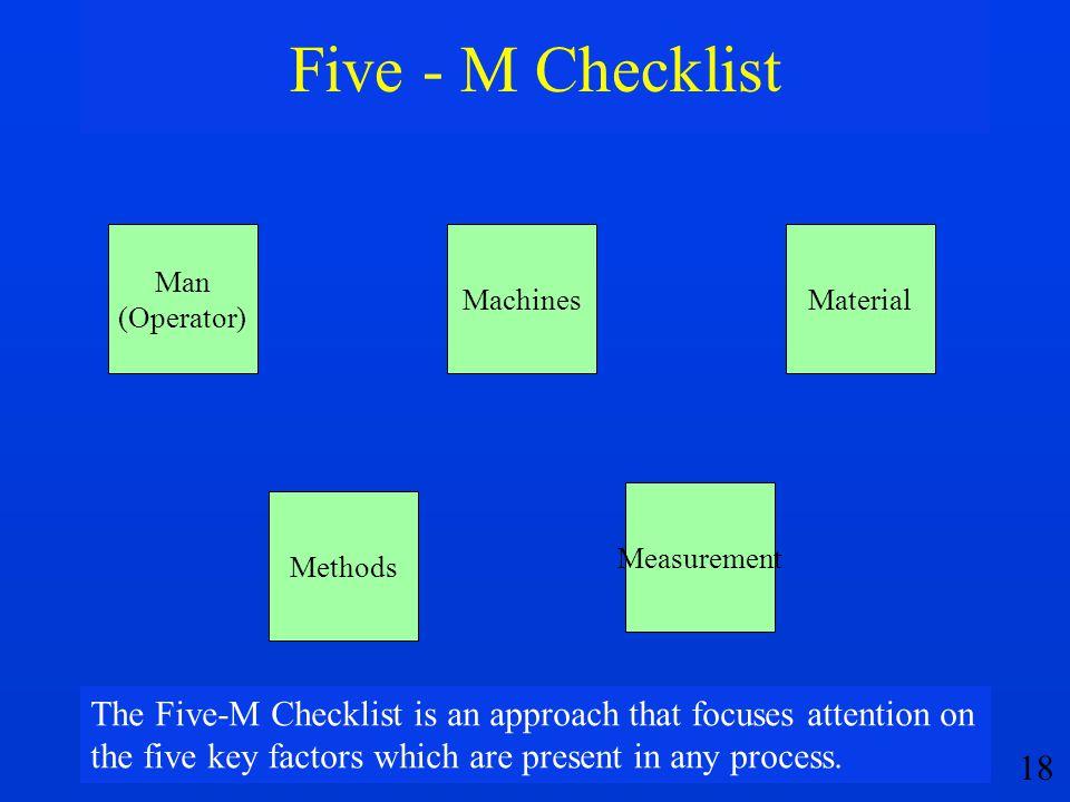 Five - M Checklist Man. (Operator) Machines. Material. Measurement. Methods.