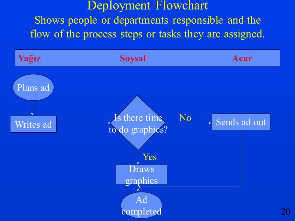 Deployment Flowchart Shows people or departments responsible and the flow of the process steps or tasks they are assigned.