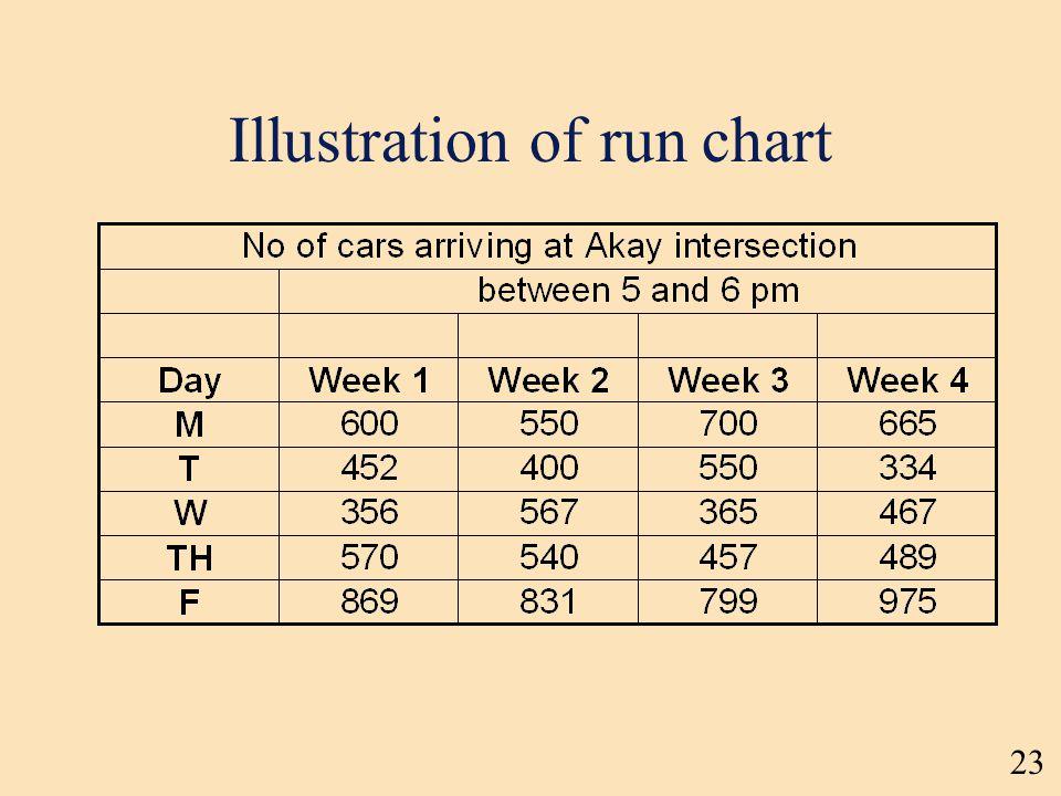 Illustration of run chart