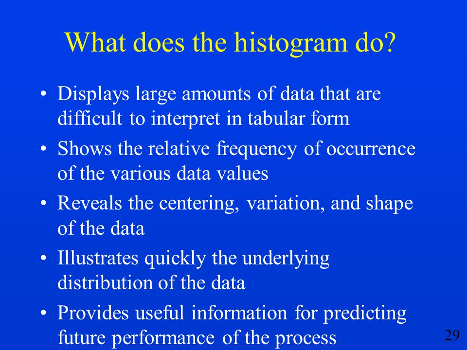 What does the histogram do