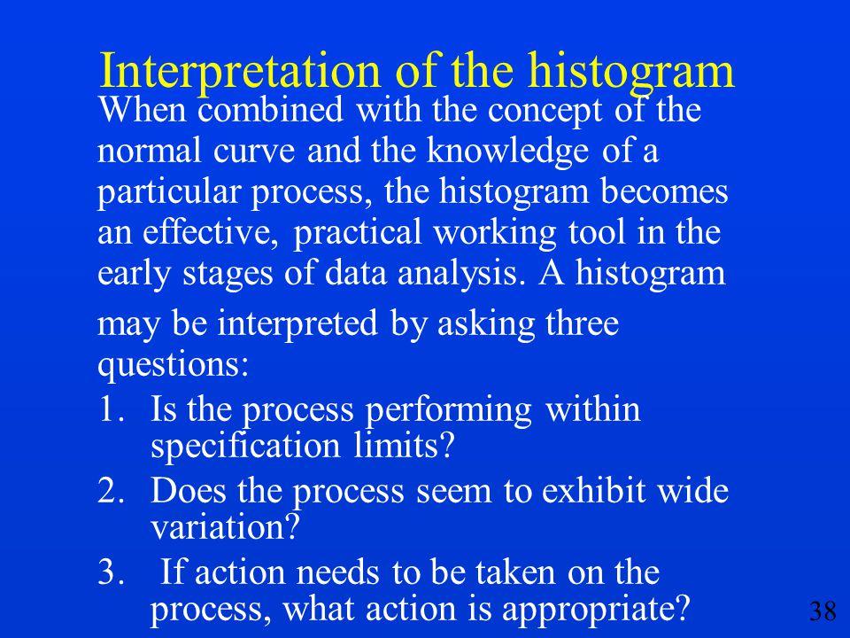 Interpretation of the histogram
