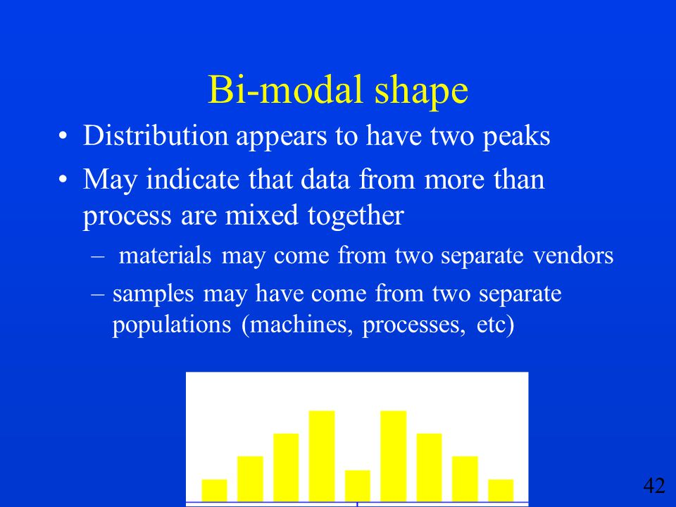 Bi-modal shape Distribution appears to have two peaks
