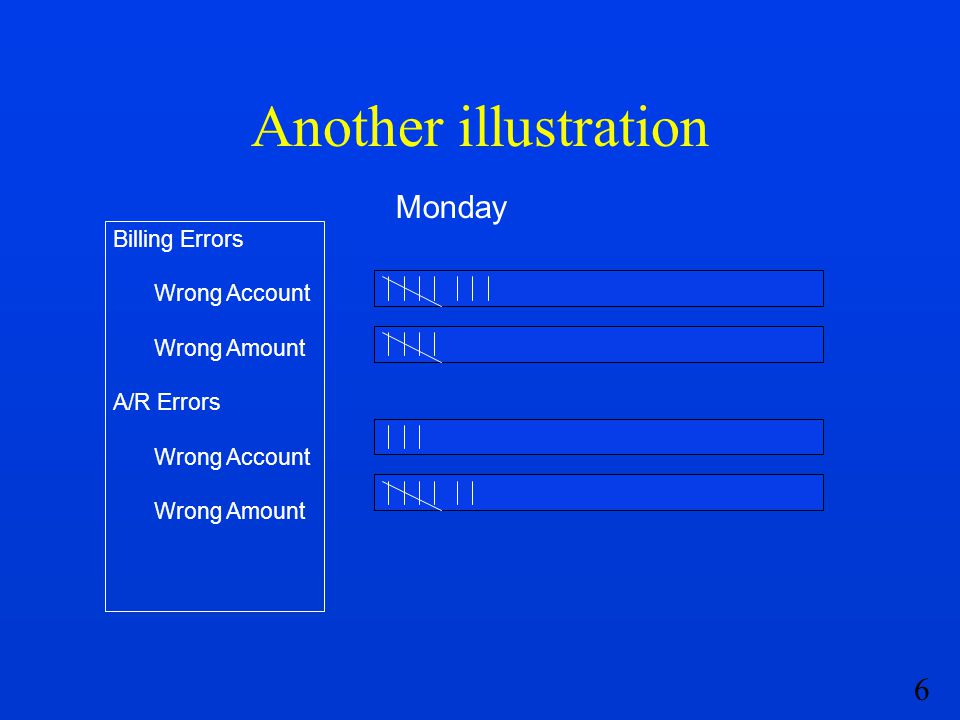 Another illustration Monday Billing Errors Wrong Account Wrong Amount