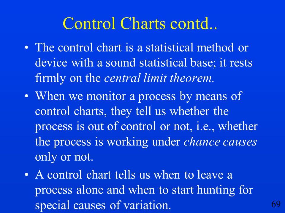 Control Charts contd..