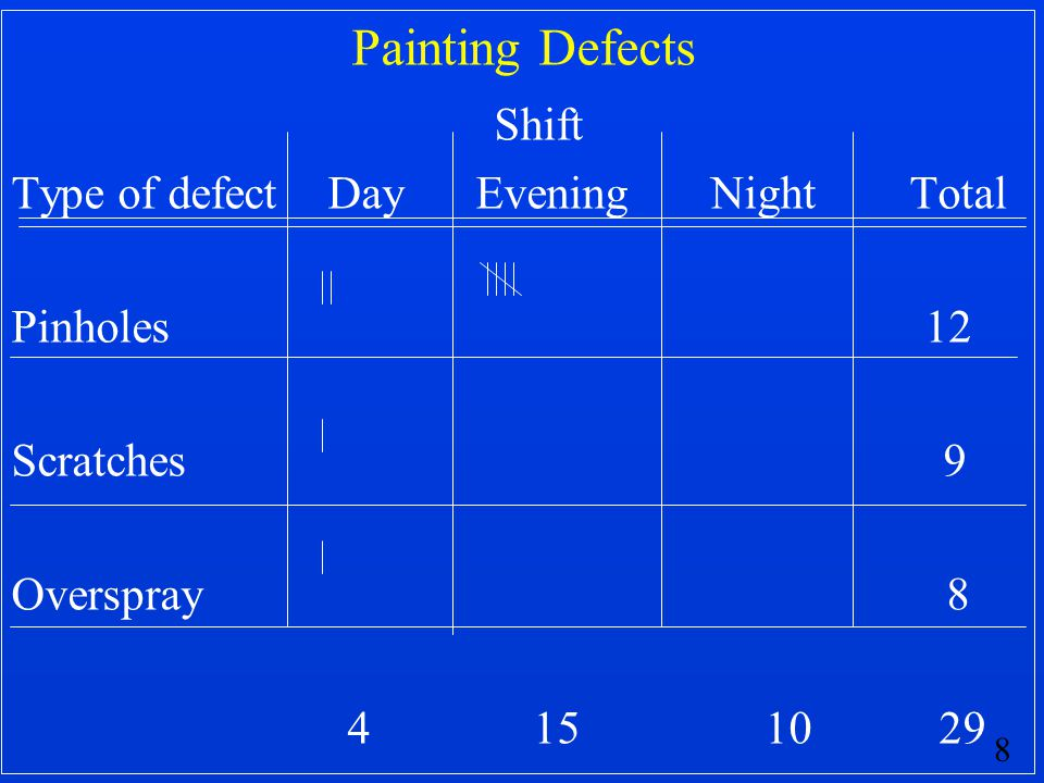 Shift Painting Defects Type of defect Day Evening Night Total