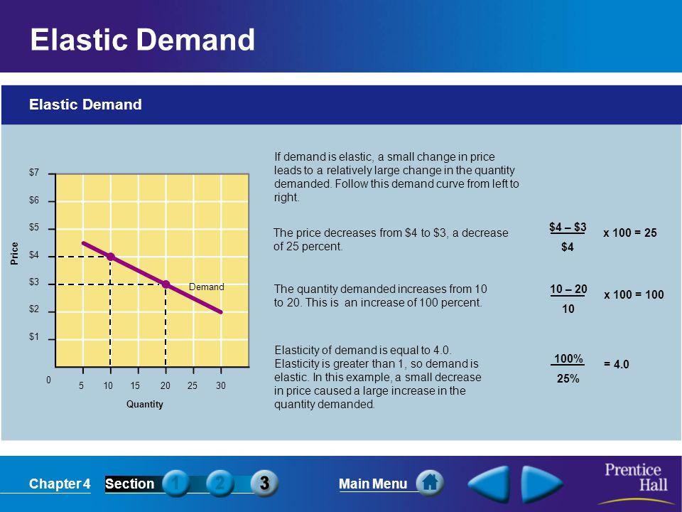 Elastic Demand Elastic Demand