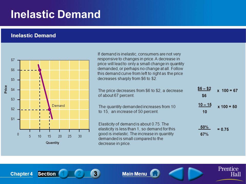 Inelastic Demand Inelastic Demand
