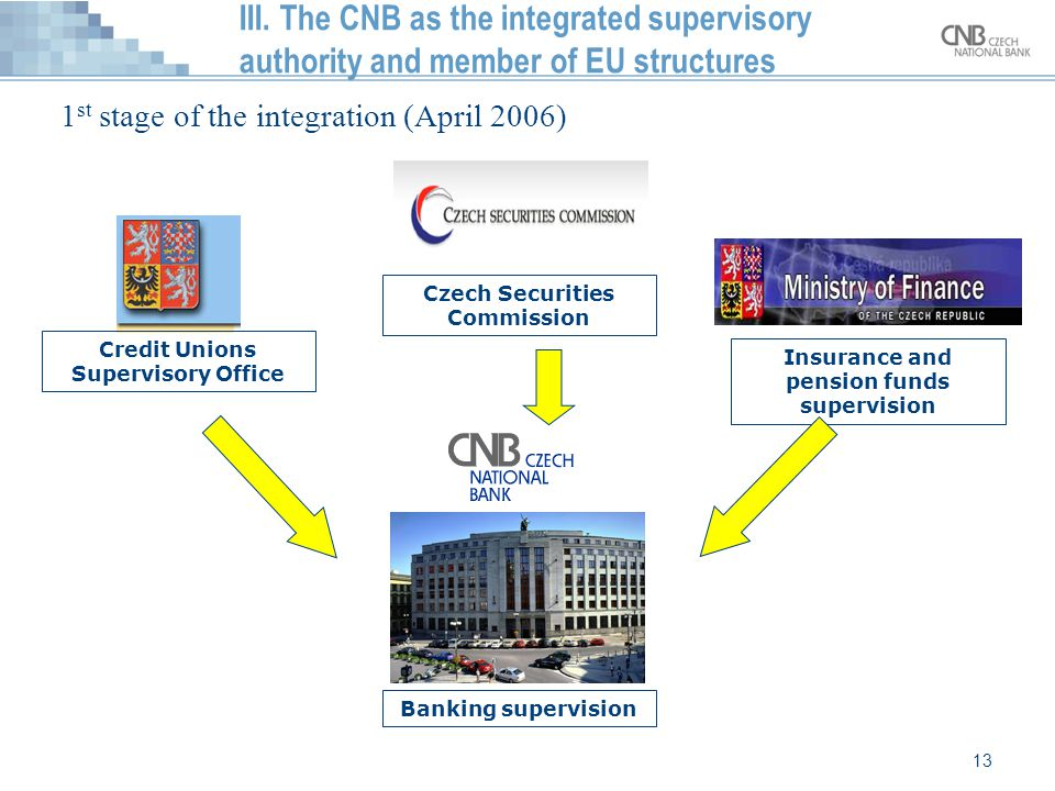 III. The CNB as the integrated supervisory authority and member of EU structures