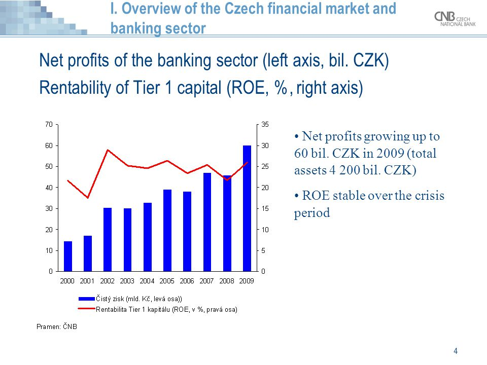 I. Overview of the Czech financial market and banking sector