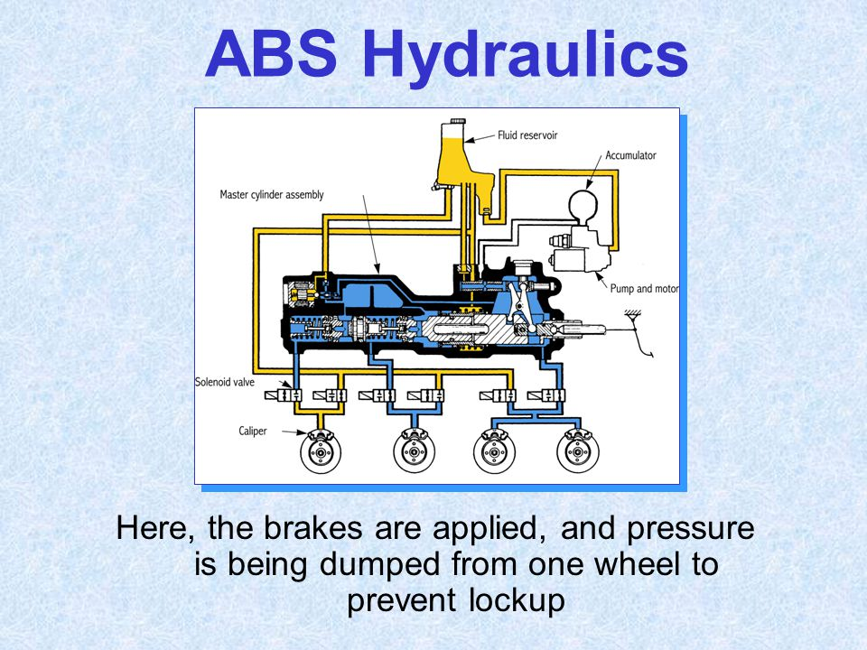 ABS Hydraulics Here, the brakes are applied, and pressure is being dumped from one wheel to prevent lockup.