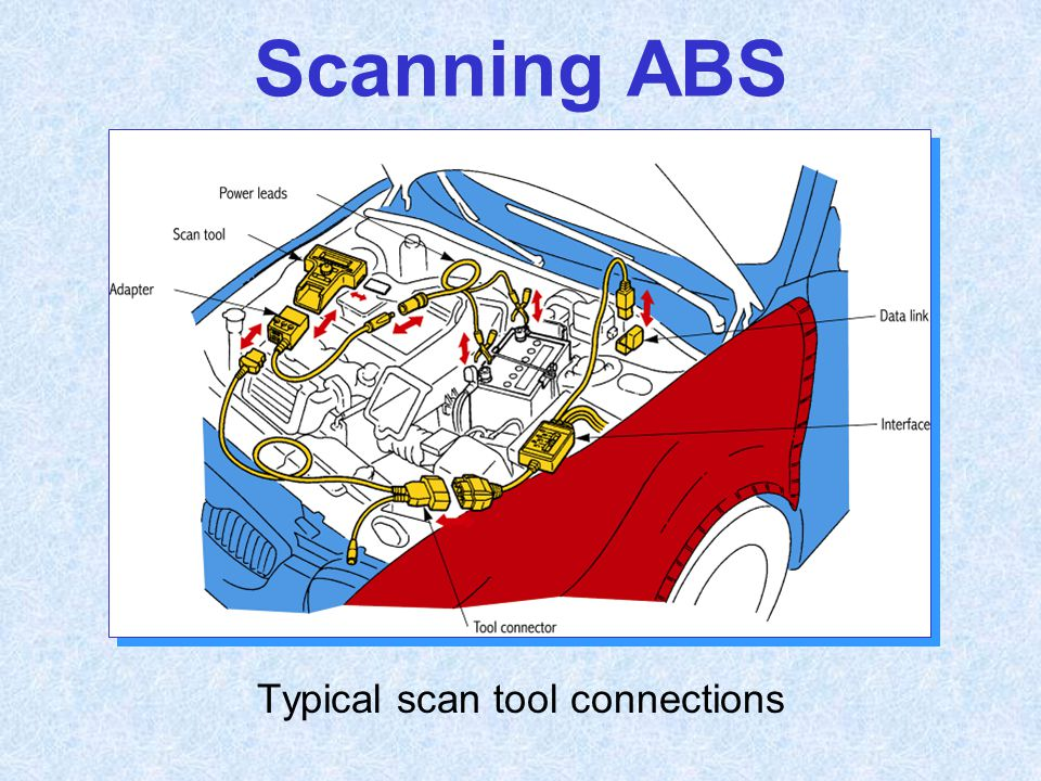 Typical scan tool connections