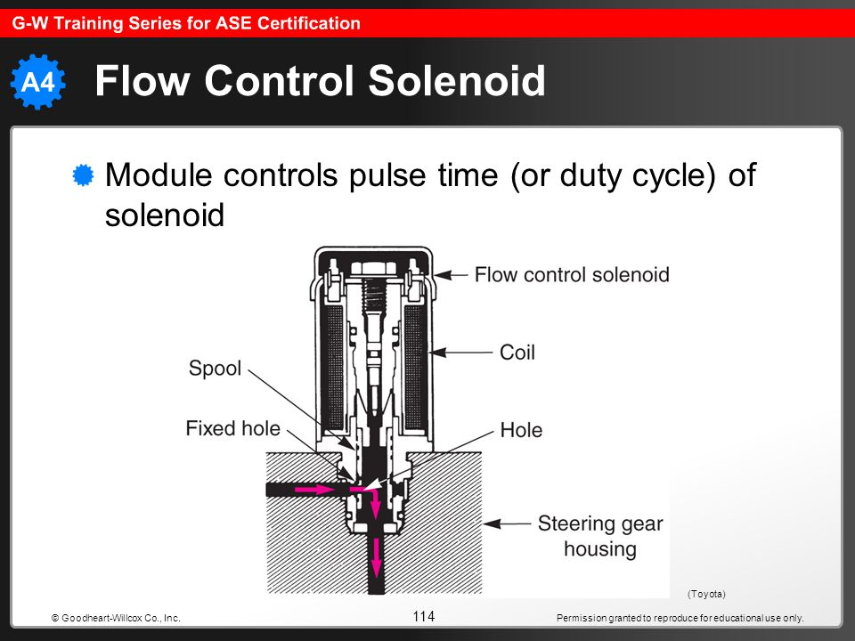 Flow Control Solenoid Module controls pulse time (or duty cycle) of solenoid.
