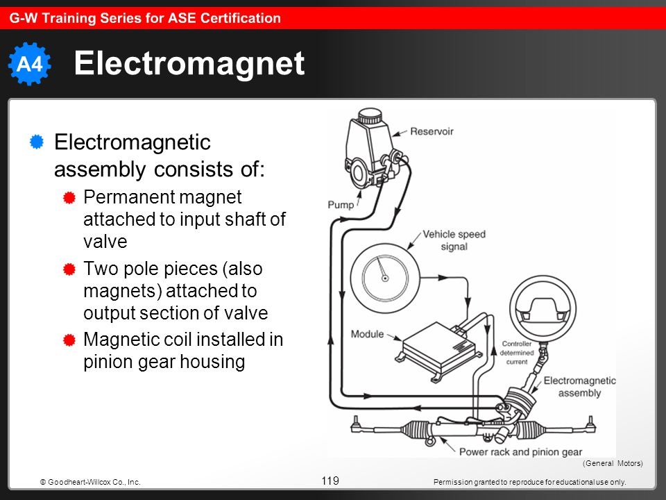 Electromagnet Electromagnetic assembly consists of: