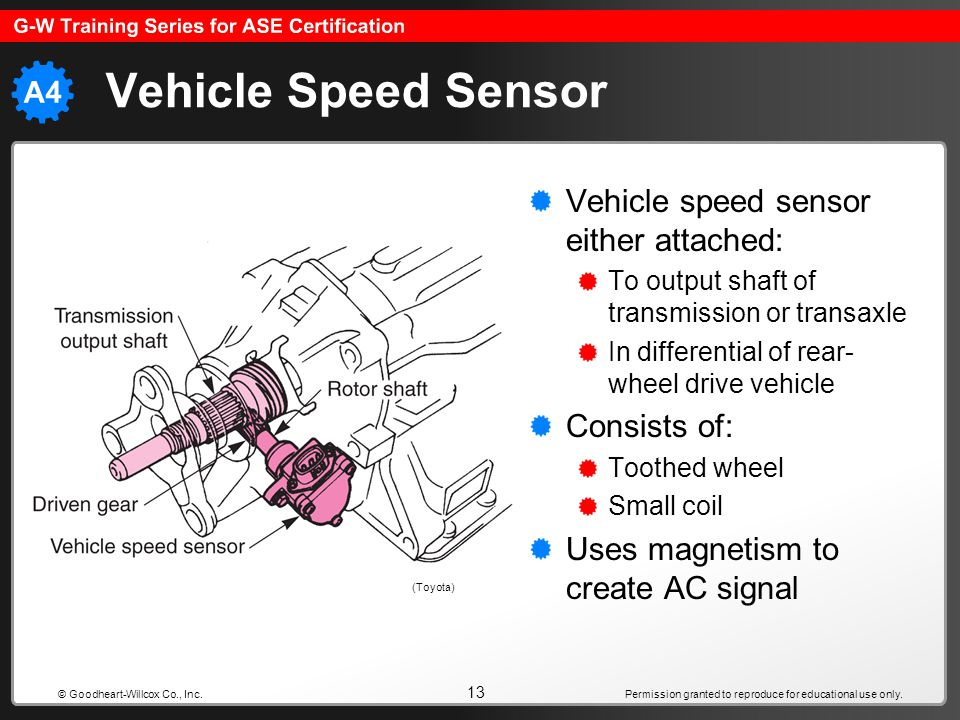 Vehicle Speed Sensor Vehicle speed sensor either attached: