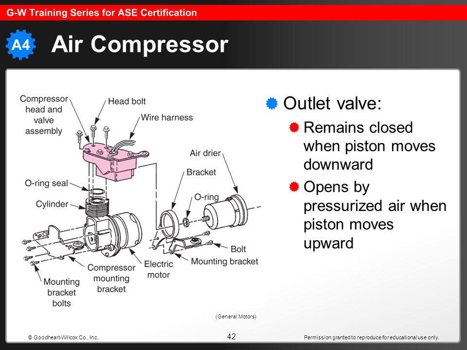 Air Compressor Outlet valve: Remains closed when piston moves downward