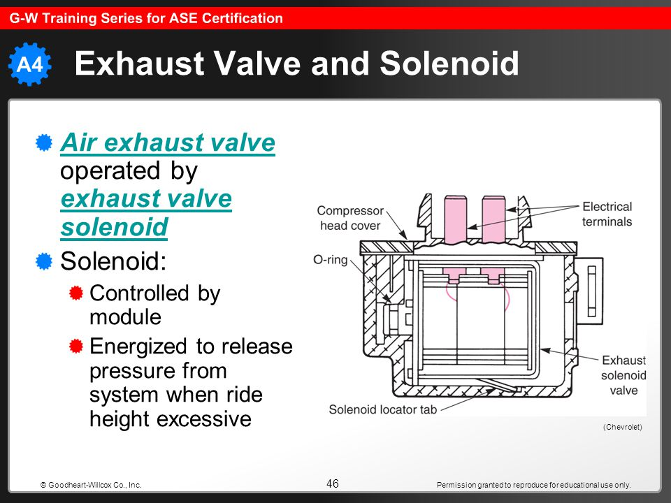 Exhaust Valve and Solenoid