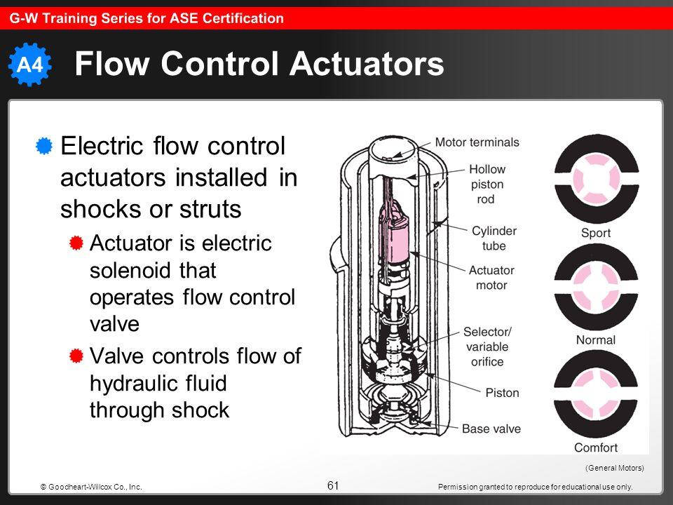 Flow Control Actuators