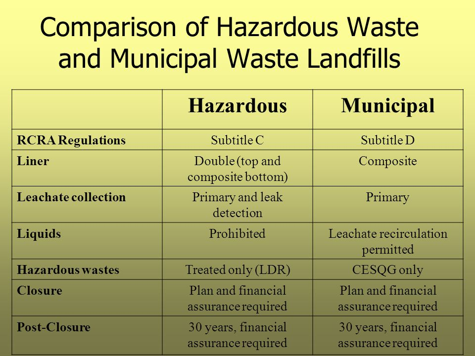 Comparison of Hazardous Waste and Municipal Waste Landfills