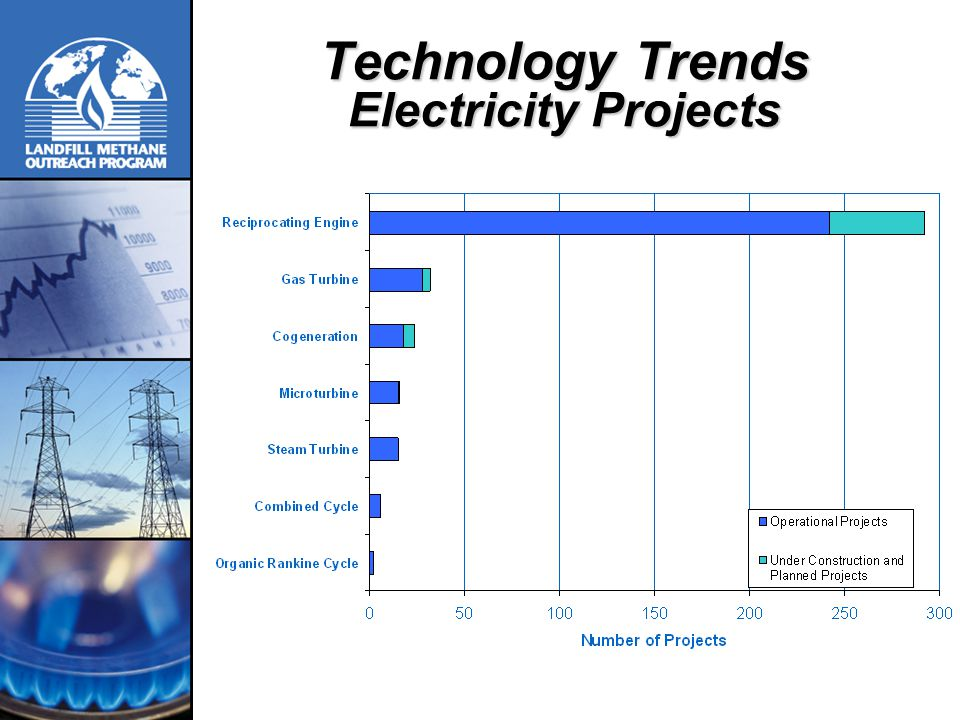 Technology Trends Electricity Projects
