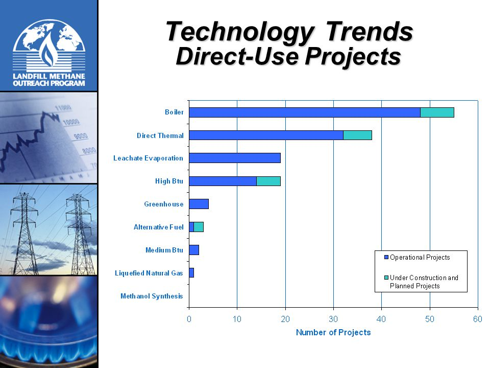 Technology Trends Direct-Use Projects